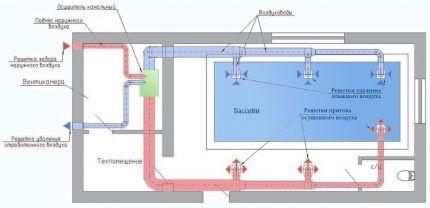 Схема сооружения системы осушения воздуха в частном бассейне