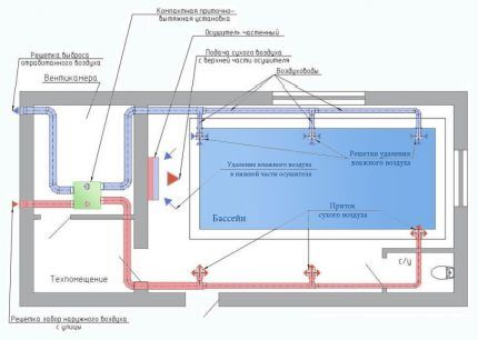 Устройство системы вентиляции с установкой осушителей для бассейнов