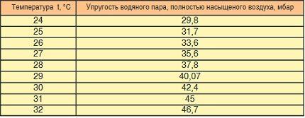Таблица для расчета интенсивности испарения