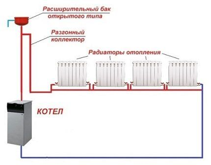 Система отопления открытого типа