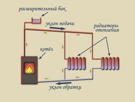 Схема открытой системы отопления гравитационного типа