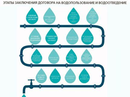 Documents on the conclusion of the contract for water supply