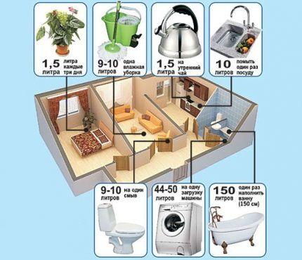 Как сделать точный расчет баланса водопотребления и водоотведения