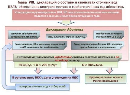 Drainage rules and wastewater composition