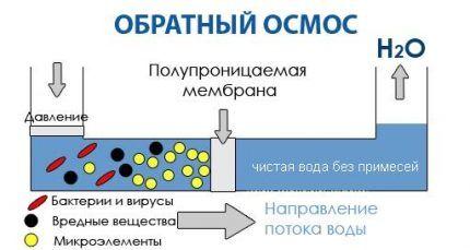Принцип действия установки обратного осмоса