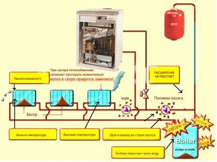 Для чего нужна промывка системы отопления