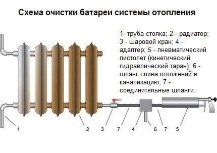 Схема промывки батареи системы отопления без демонтажа
