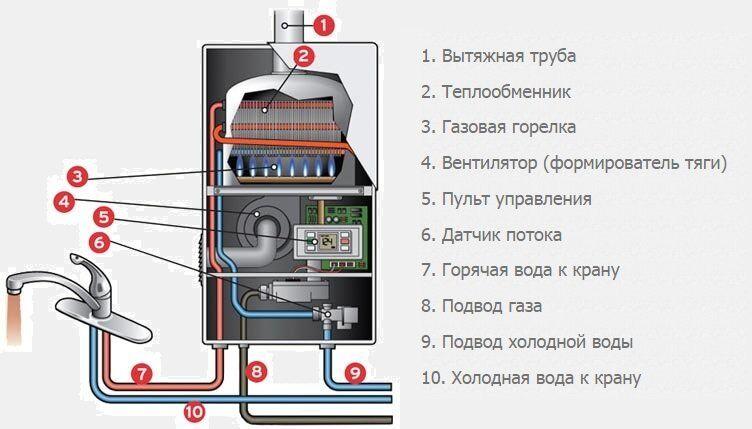 назначение, виды, устройствьниково и принцип работы газовых запал