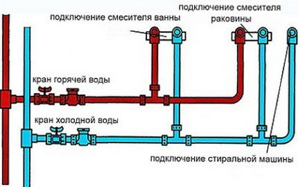 Преимущество последовательной схемы разводки водопроводной системы в квартире состоит в том, что эта схема очень проста и требует минимальных затрат на реализацию