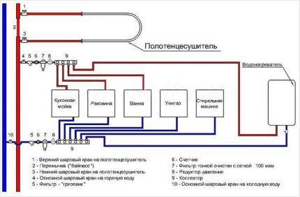 Коллекторная схема водопровода