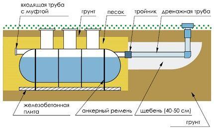 Как установить септик марки Флотенк