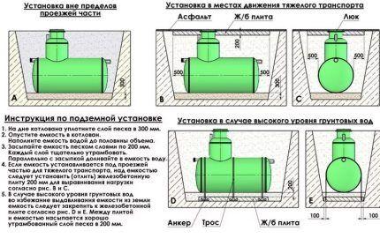 Инструкция и правила установки септика Флотенк