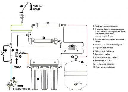 Схема системы обратного осмоса