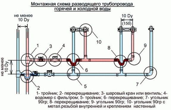 Схемы укладки водопровода