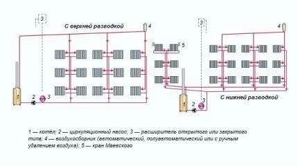 Циркуляционный насос в системе