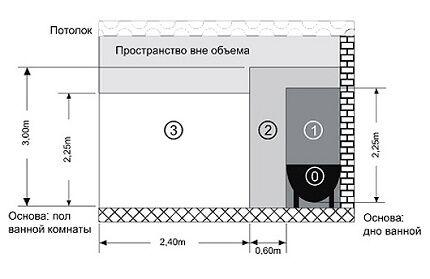 Зоны для возможной установки полотенцесушителя