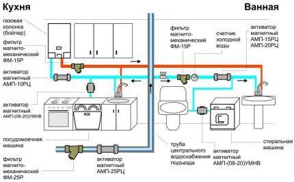 Вариант подключения газовой колонки