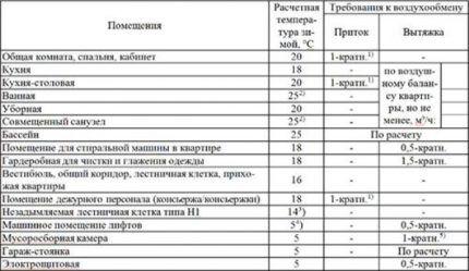 Таблица требований к воздухообмену