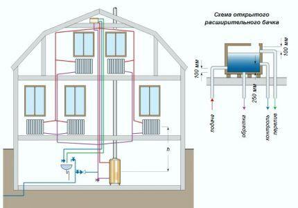 Схема открытой двухтрубной системы отопления