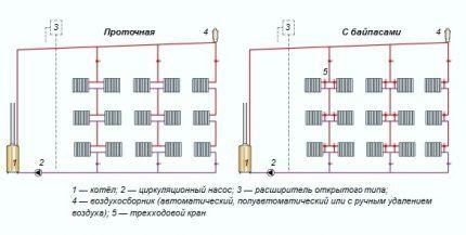 Вертикальная разводка системы отопления