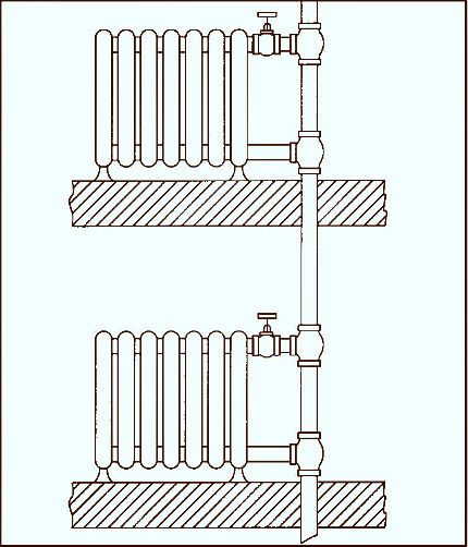 Закрытая система отопления