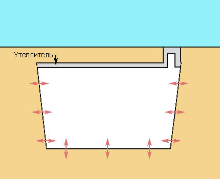 Схема теплообмена в погребе
