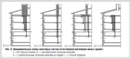 Схемы вентиляции в многоквартирном доме