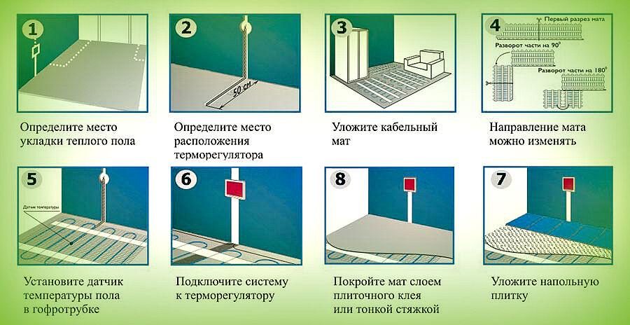 Пола метр квадратный гидроизоляции за стоимость