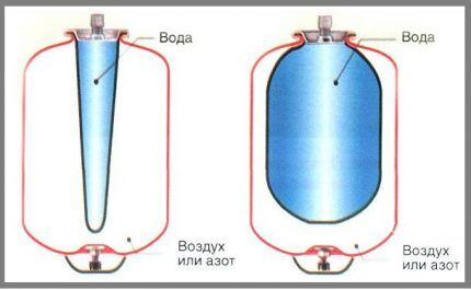 Гидроаккумуляторы для водоснабжения
