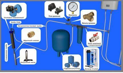 Схема установки гидроаккумулятора
