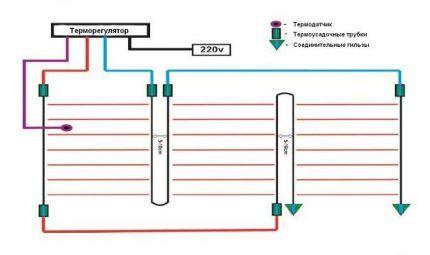 План устройства стержневого ИК пола