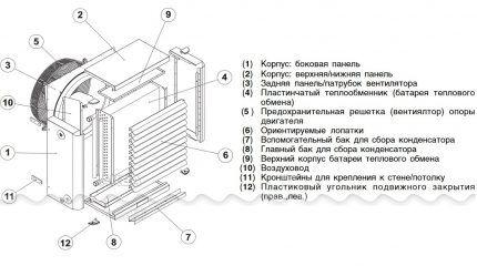 Конструкция водяного калорифера