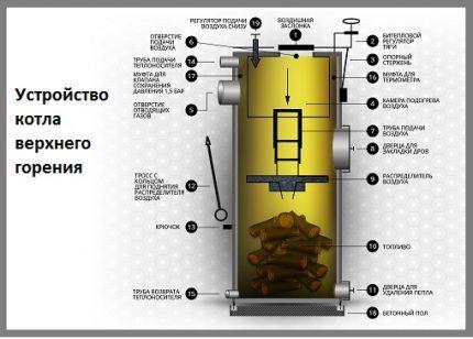 Схема устройства котла верхнего горения