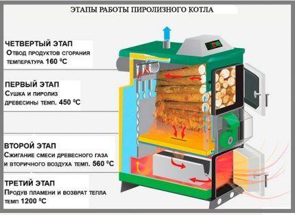 Принцип пиролизного горения