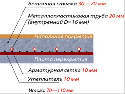 Толщина слоев водяного пола