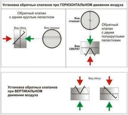 Способы установки обратного клапана на вентиляцию