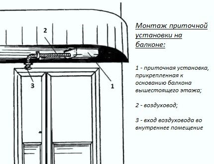 Монтаж приточной установки для системы вентиляции на балконе