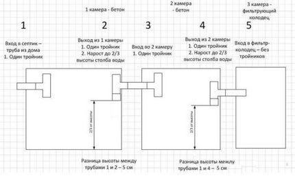 Схема расположения бетонных колодцев