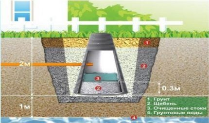 Ground treatment of wastewater in the absorption well