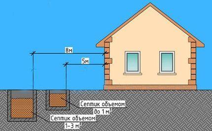Septic tank remoteness