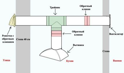 Layout of check valves