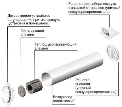 Приточные клапаны в стену
