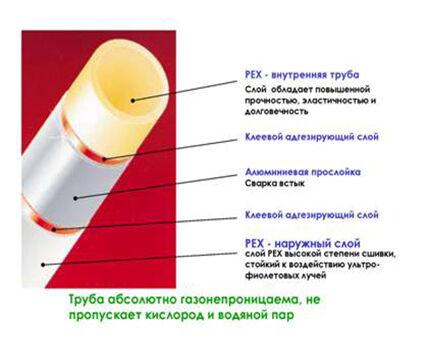 Устройство металлопластиковой трубы