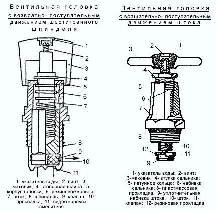 Устройство вентильной головки кухонного смесителя
