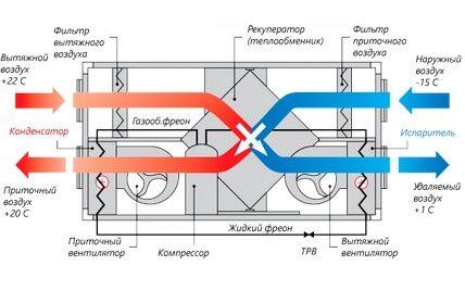Схема ПВВ с рекуператором