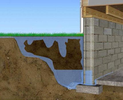 По строительные гидроизоляции форумы