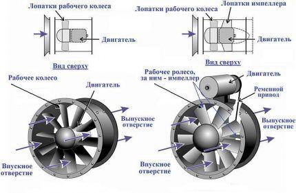 Схема устройства канального вентилятора