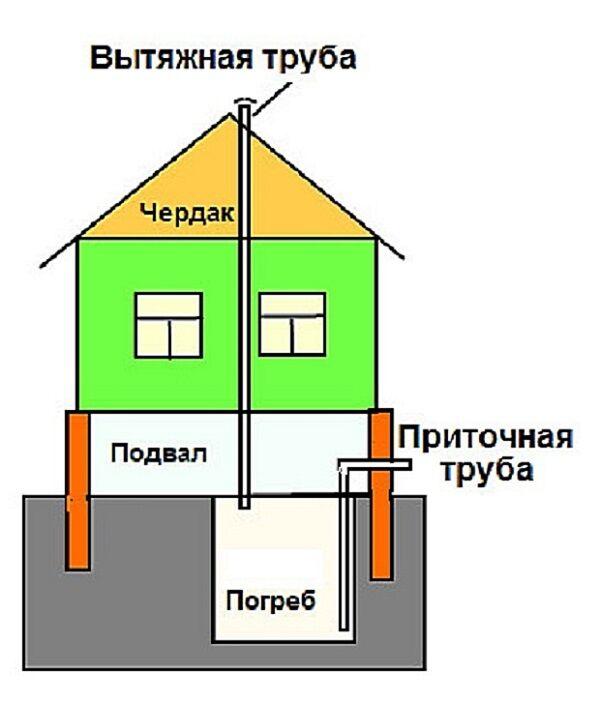 Вентиляция подполья в частном доме схема