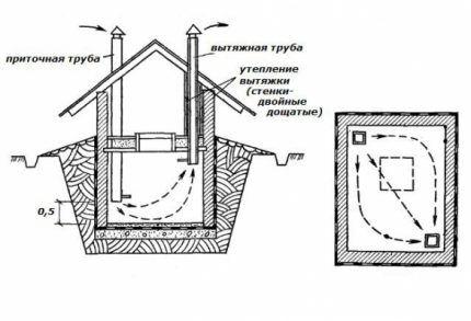 Схема распределения воздушных потоков