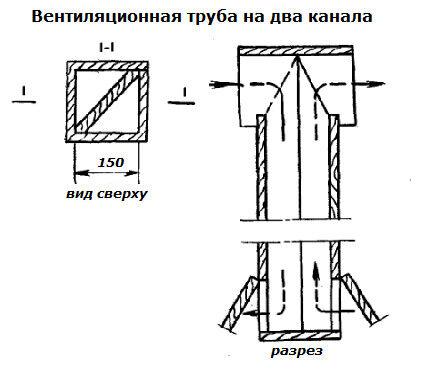Схема однотрубной вентиляции